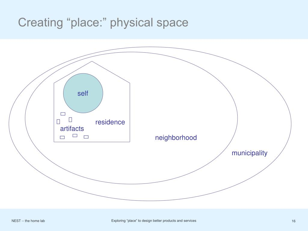 "Creating ""place:"" physical space"