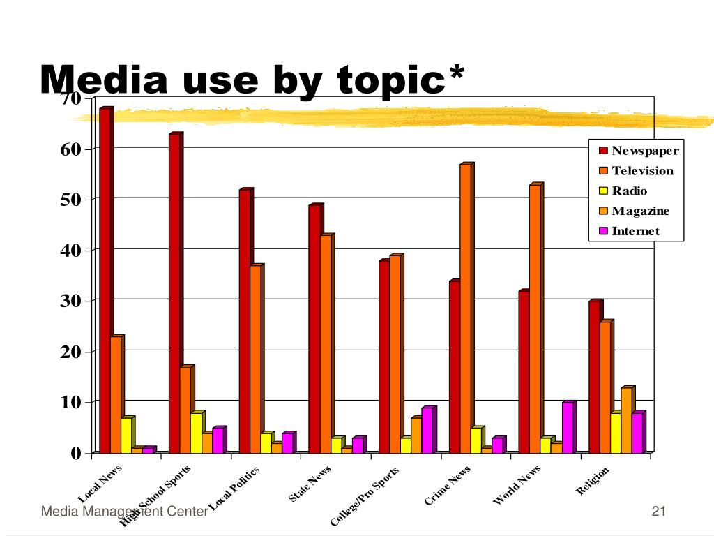 Media use by topic*