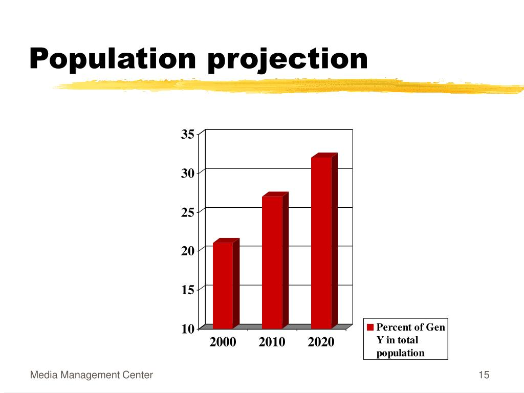 Population projection