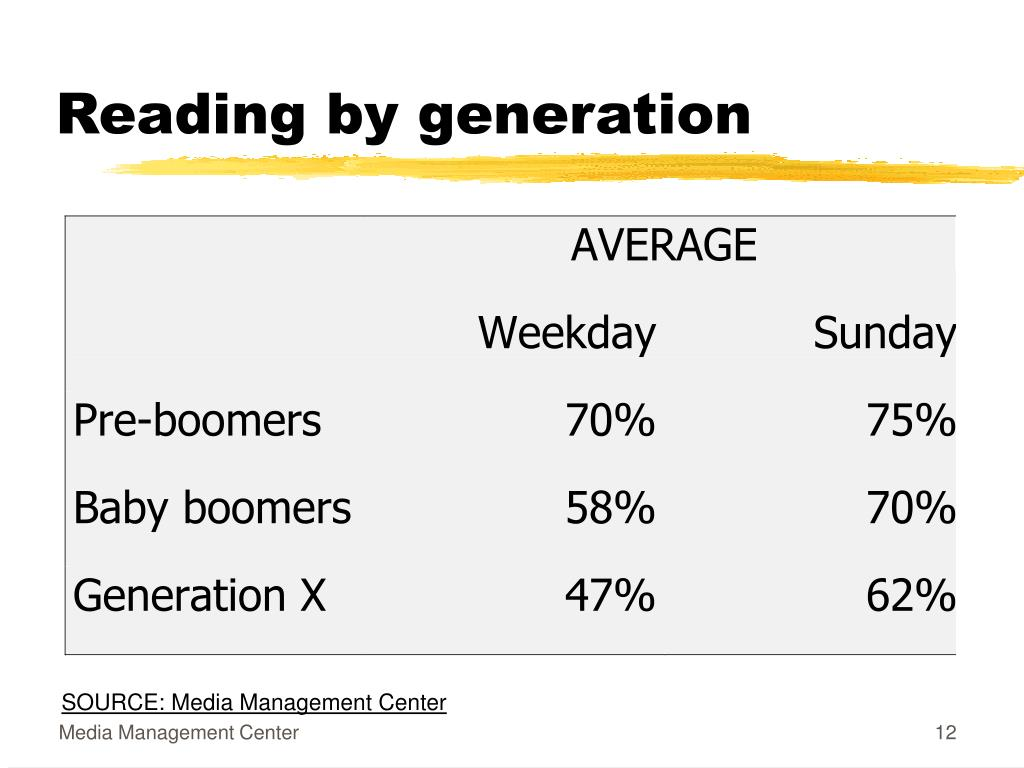 Reading by generation