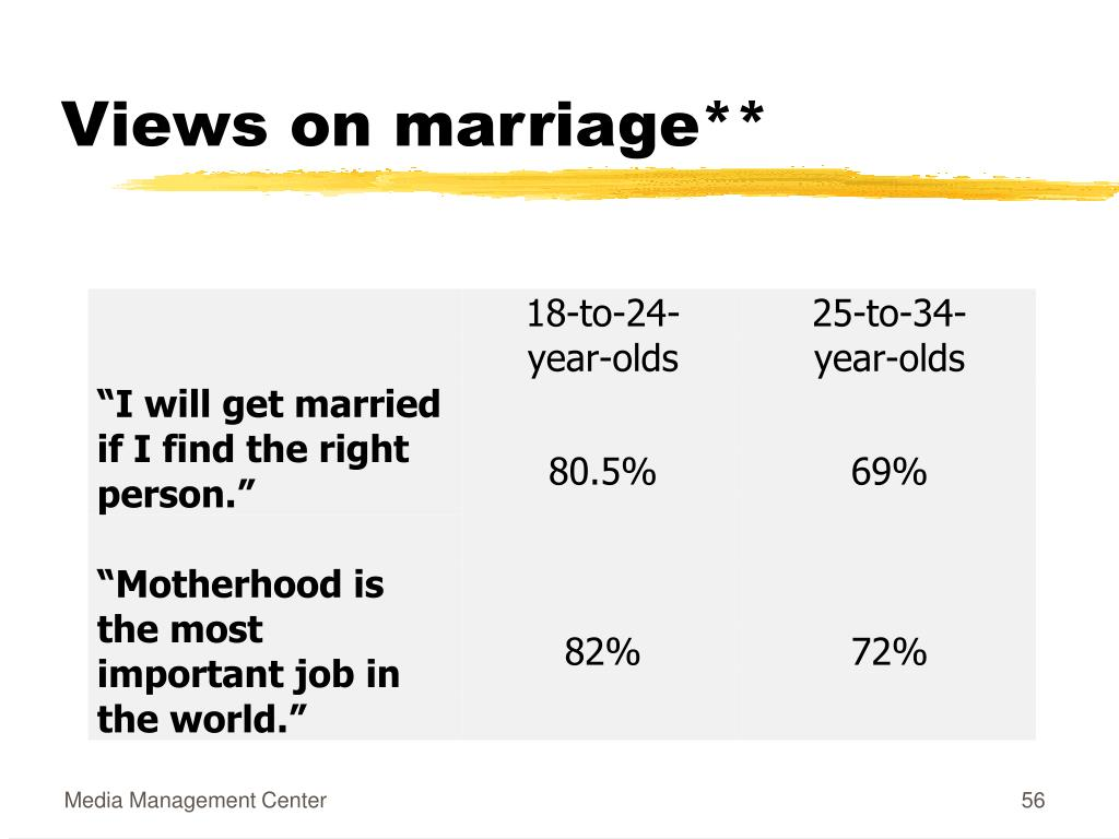 Views on marriage**