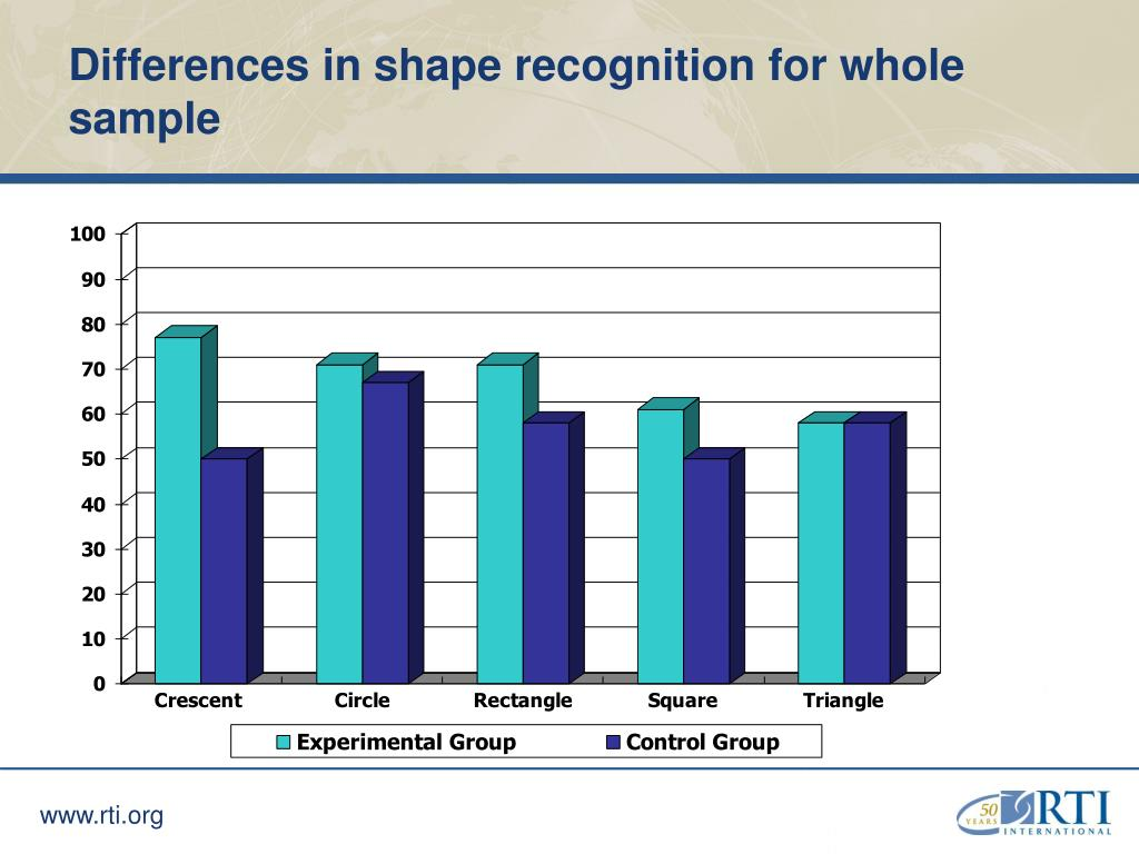 Differences in shape recognition for whole sample