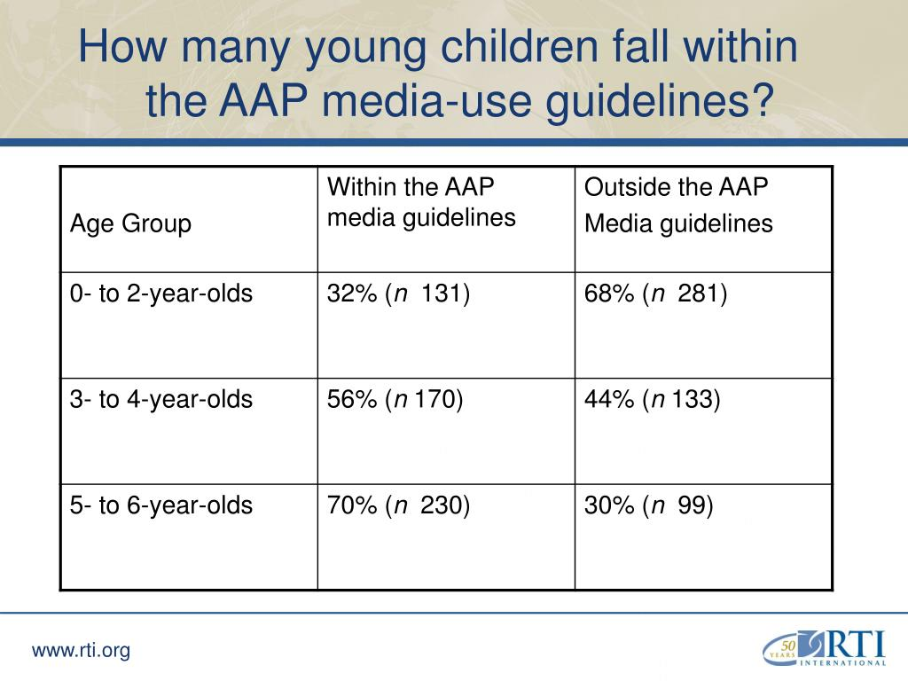 How many young children fall within the AAP media-use guidelines?