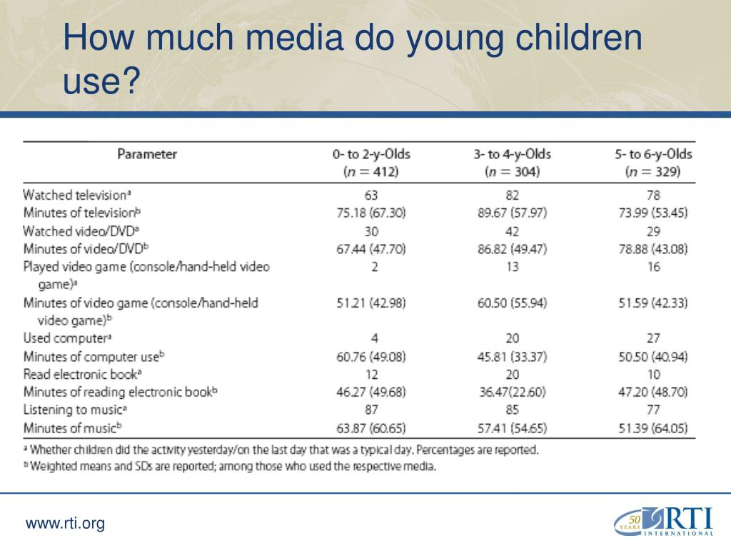 How much media do young children use?