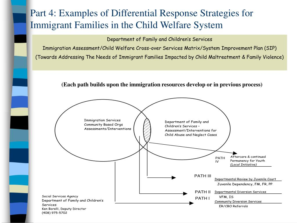 Part 4: Examples of Differential Response Strategies for Immigrant Families in the Child Welfare System