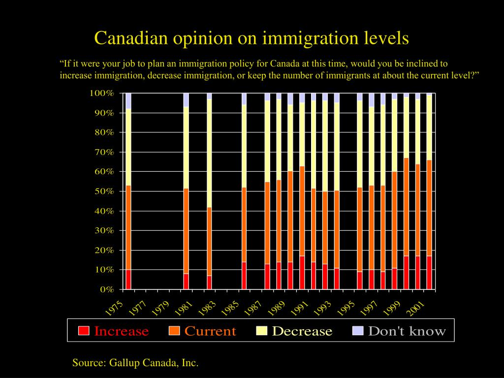 Canadian opinion on immigration levels