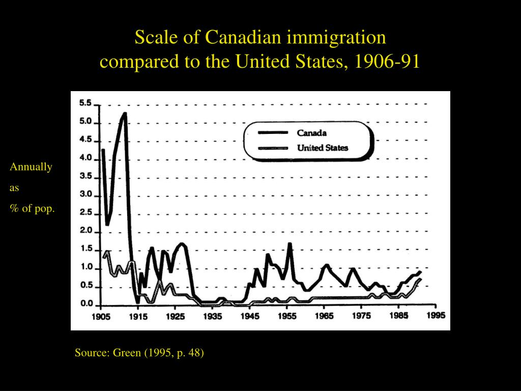 Scale of Canadian immigration