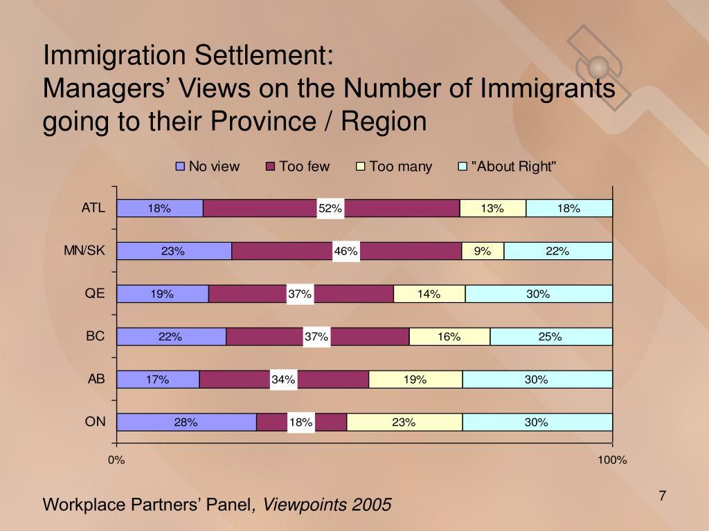 Immigration Settlement: