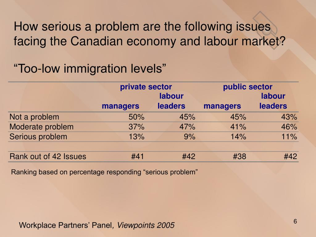 How serious a problem are the following issues facing the Canadian economy and labour market?