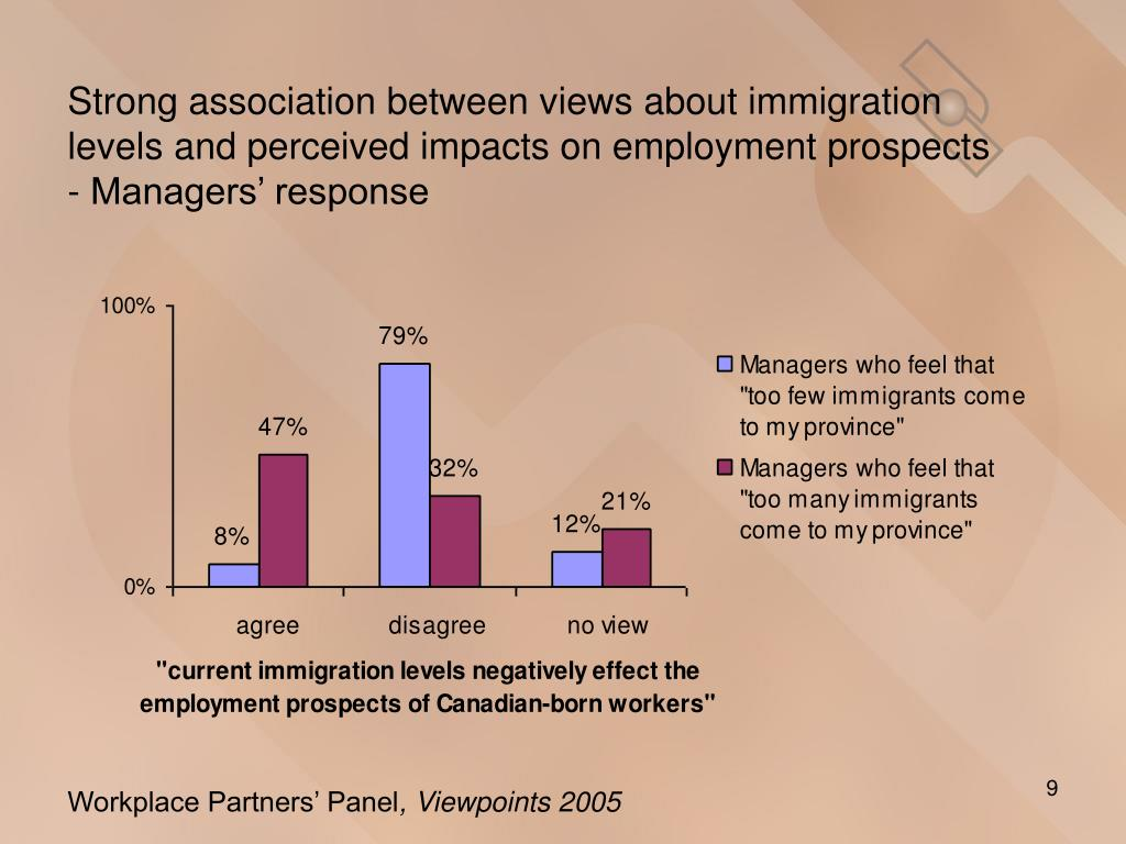 Strong association between views about immigration levels and perceived impacts on employment prospects