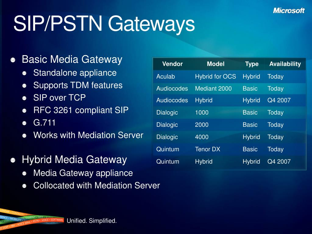SIP/PSTN Gateways
