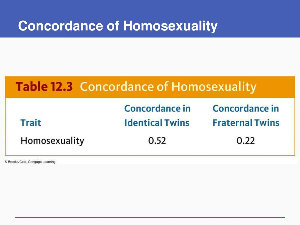 Concordance of Homosexuality