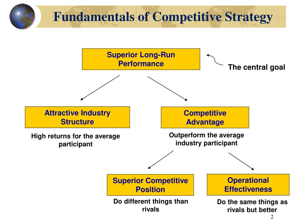 Fundamentals of Competitive Strategy