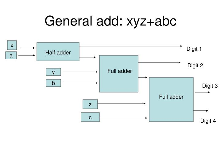 General add: xyz+abc