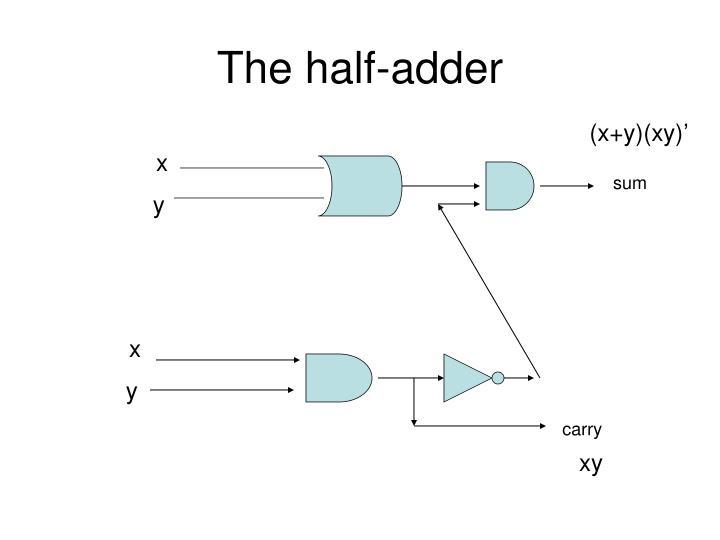 The half-adder