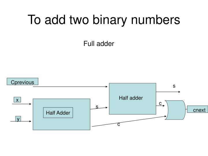 To add two binary numbers