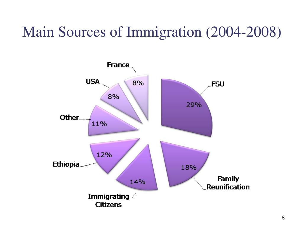 Main Sources of Immigration (2004-2008)