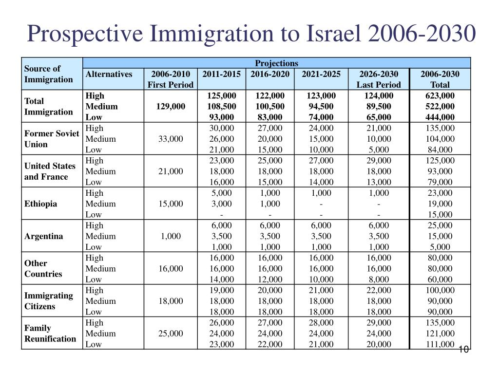 Prospective Immigration to Israel 2006-2030