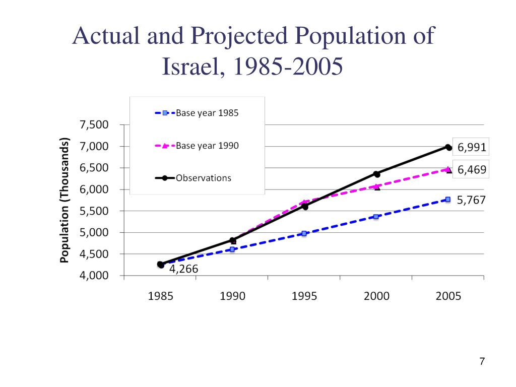 Actual and Projected Population of Israel, 1985-2005