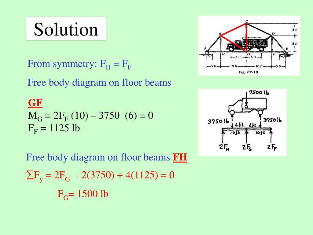 Free body diagram on floor beams