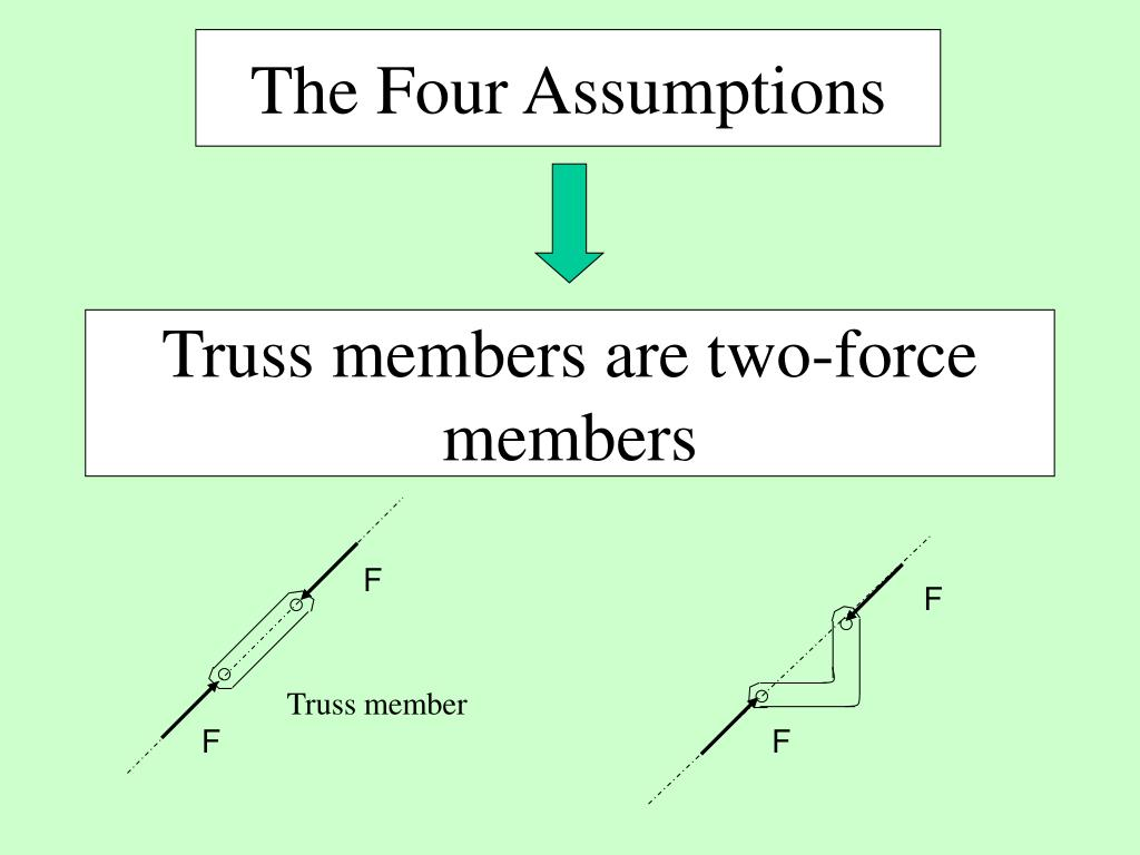 The Four Assumptions