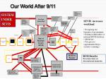 our world after 9 11
