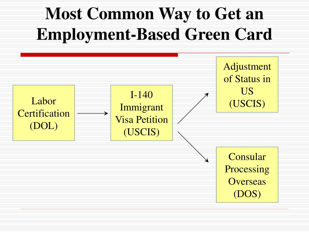 Most Common Way to Get an Employment-Based Green Card