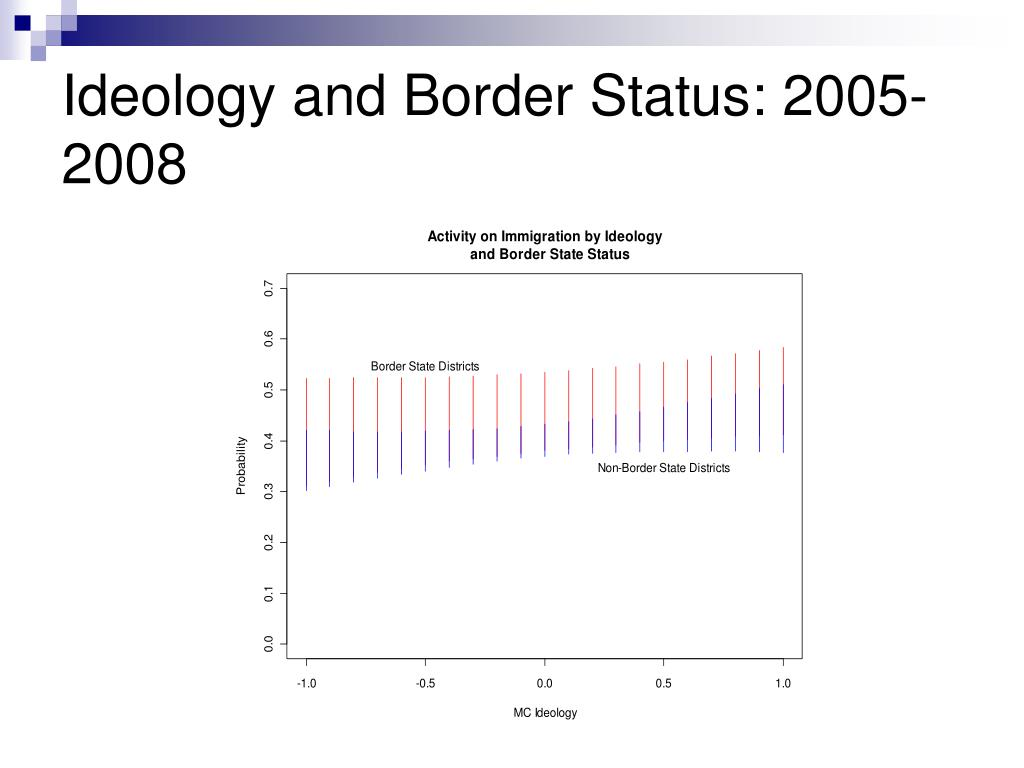 Ideology and Border Status: 2005-2008