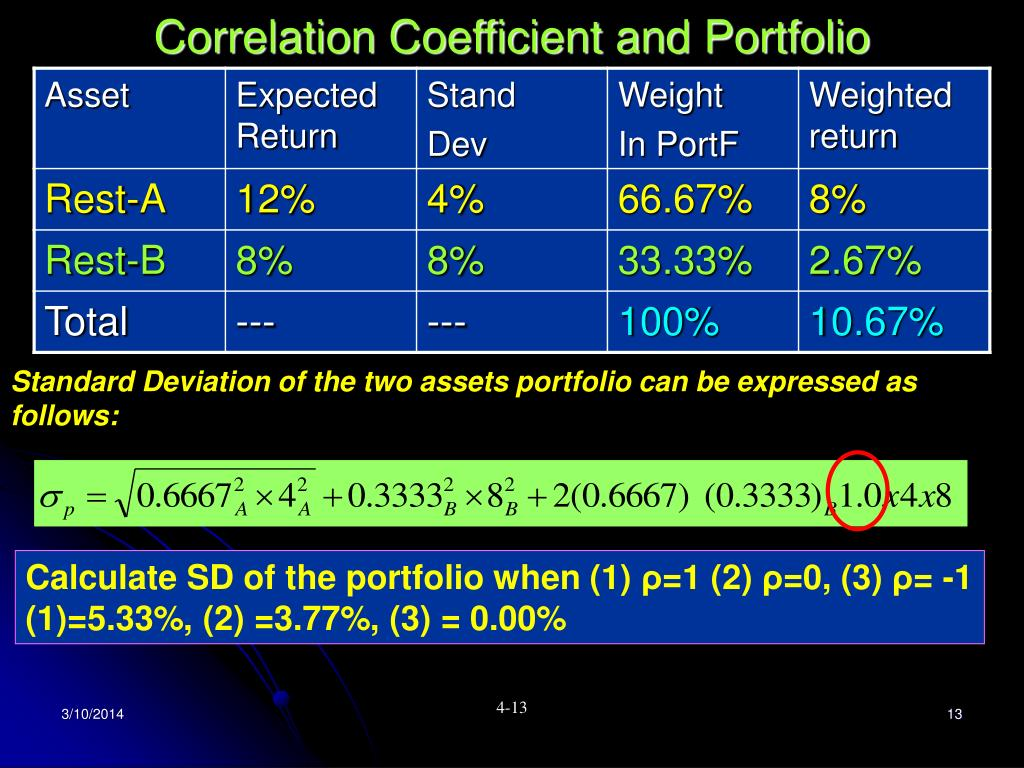 Correlation Coefficient and Portfolio