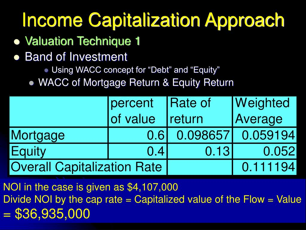 Income Capitalization Approach