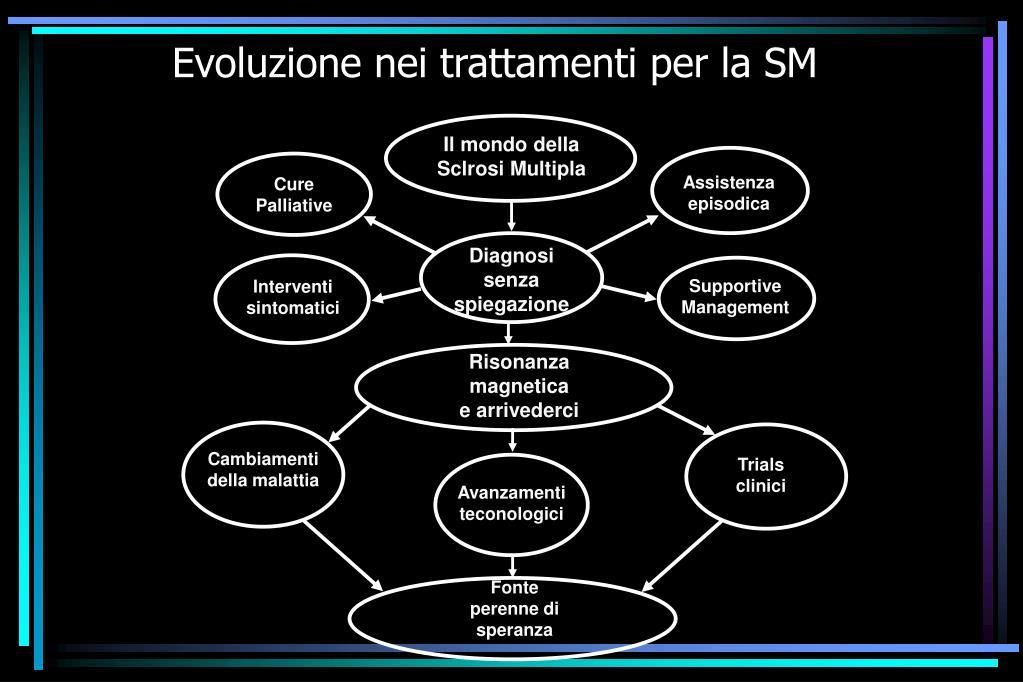 Evoluzione nei trattamenti per la SM