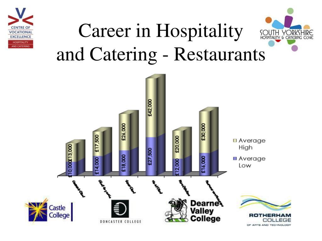 Career in Hospitality