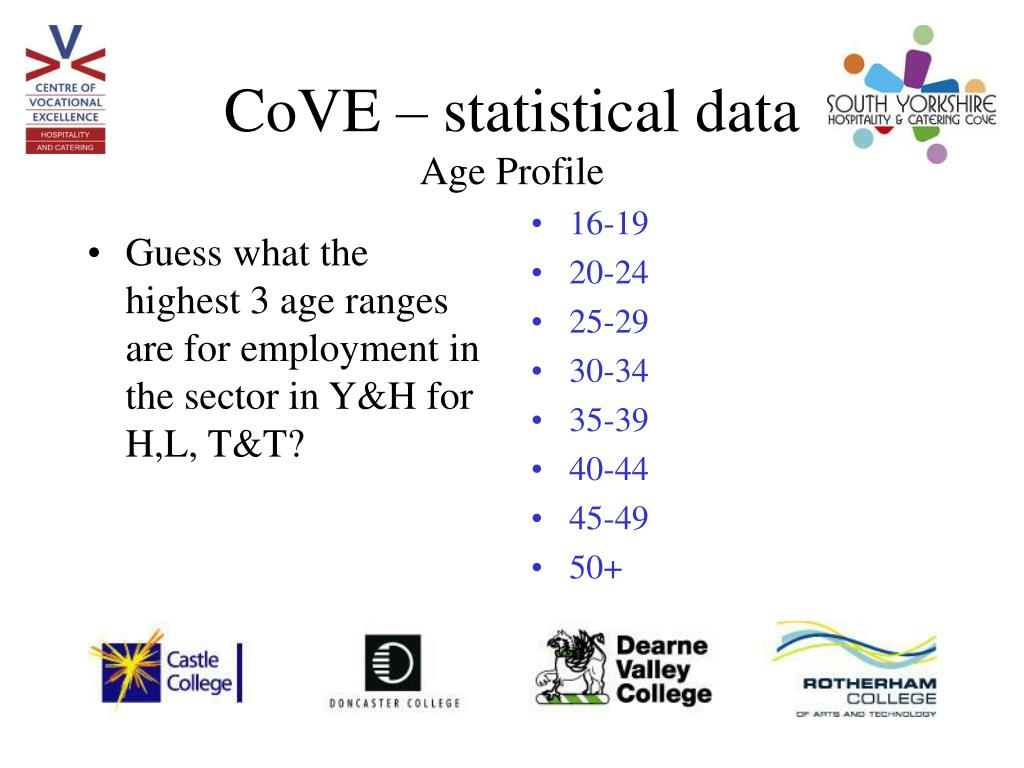 Guess what the highest 3 age ranges are for employment in the sector in Y&H for H,L, T&T?
