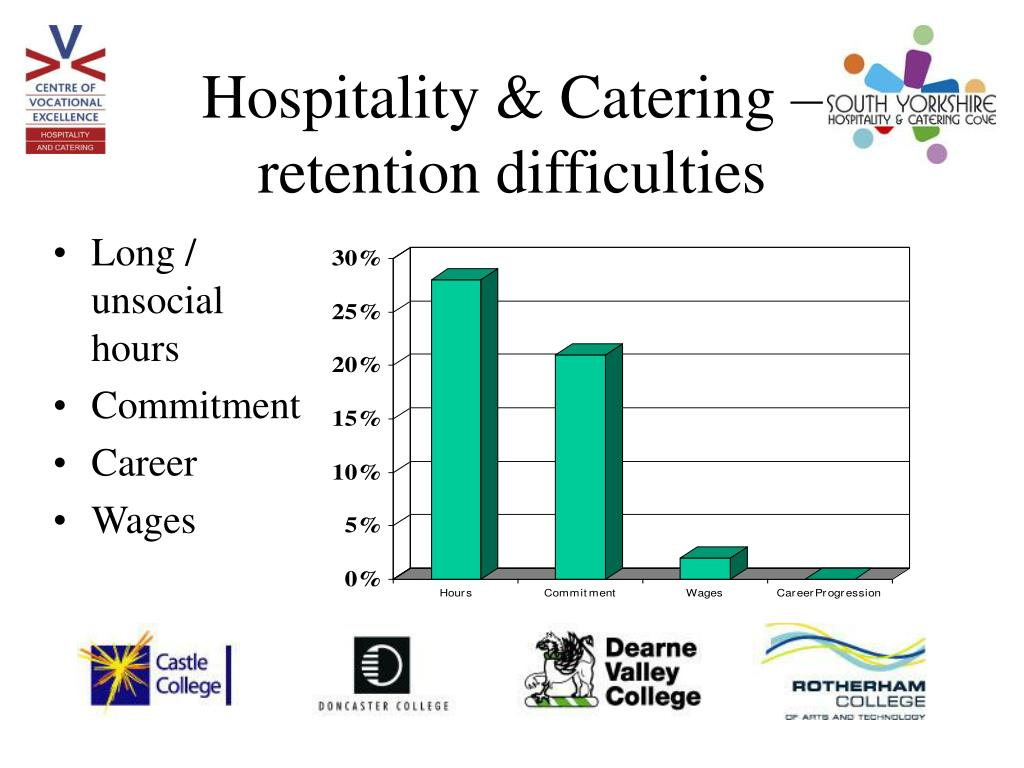 Hospitality & Catering – retention difficulties
