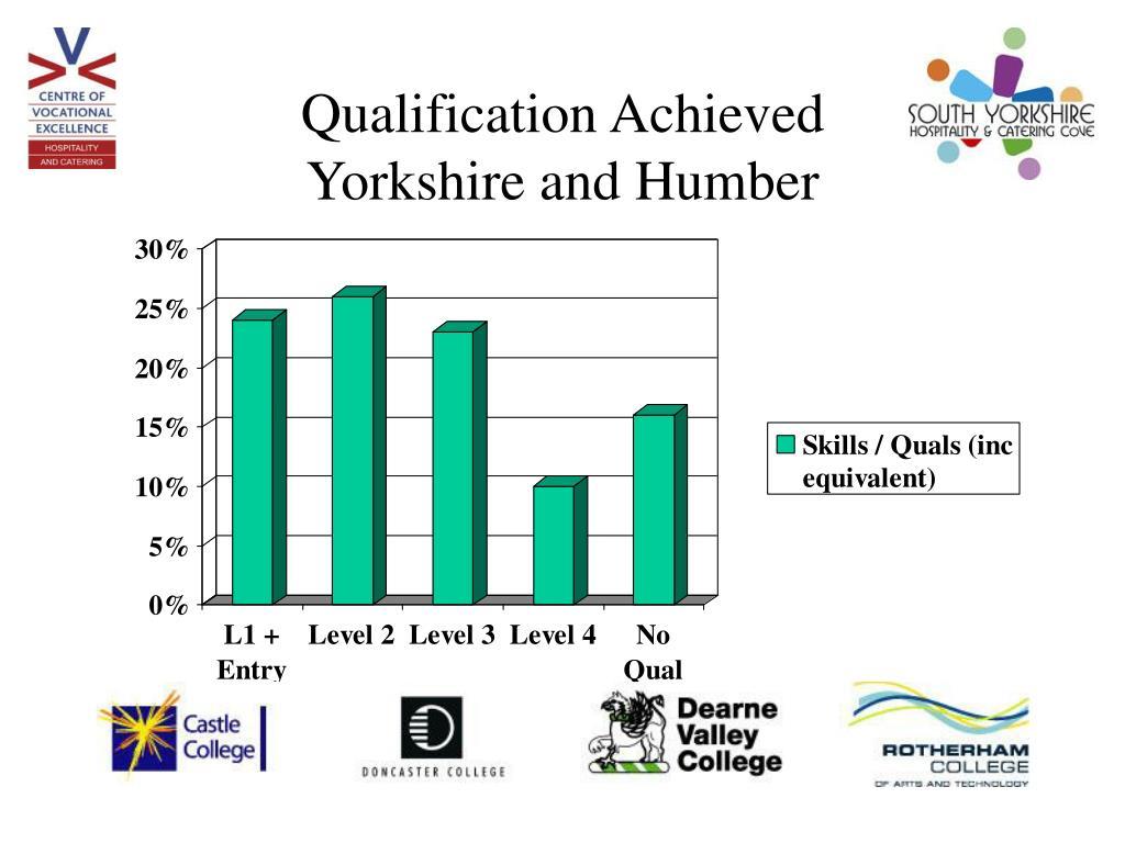 Qualification Achieved