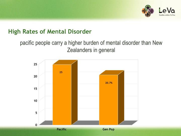 High rates of mental disorder