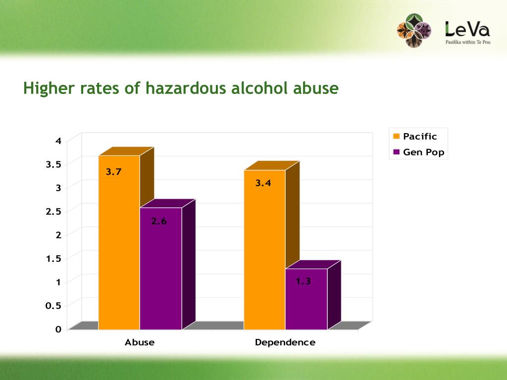 Higher rates of hazardous alcohol abuse