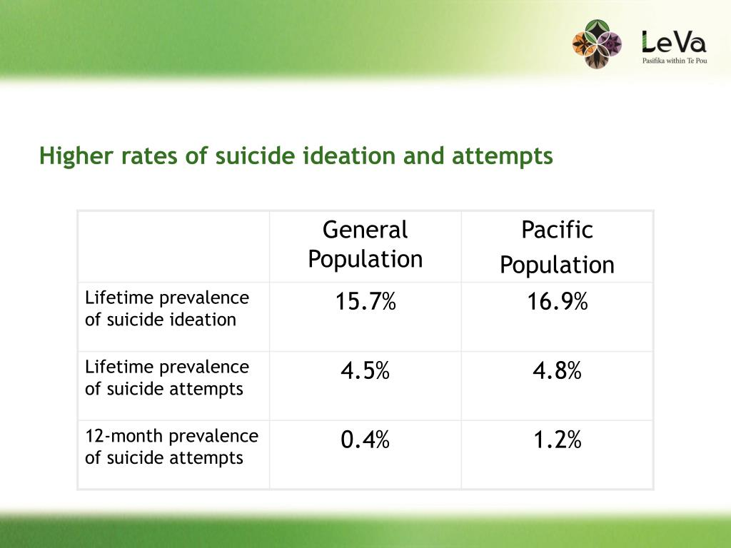 Higher rates of suicide ideation and attempts