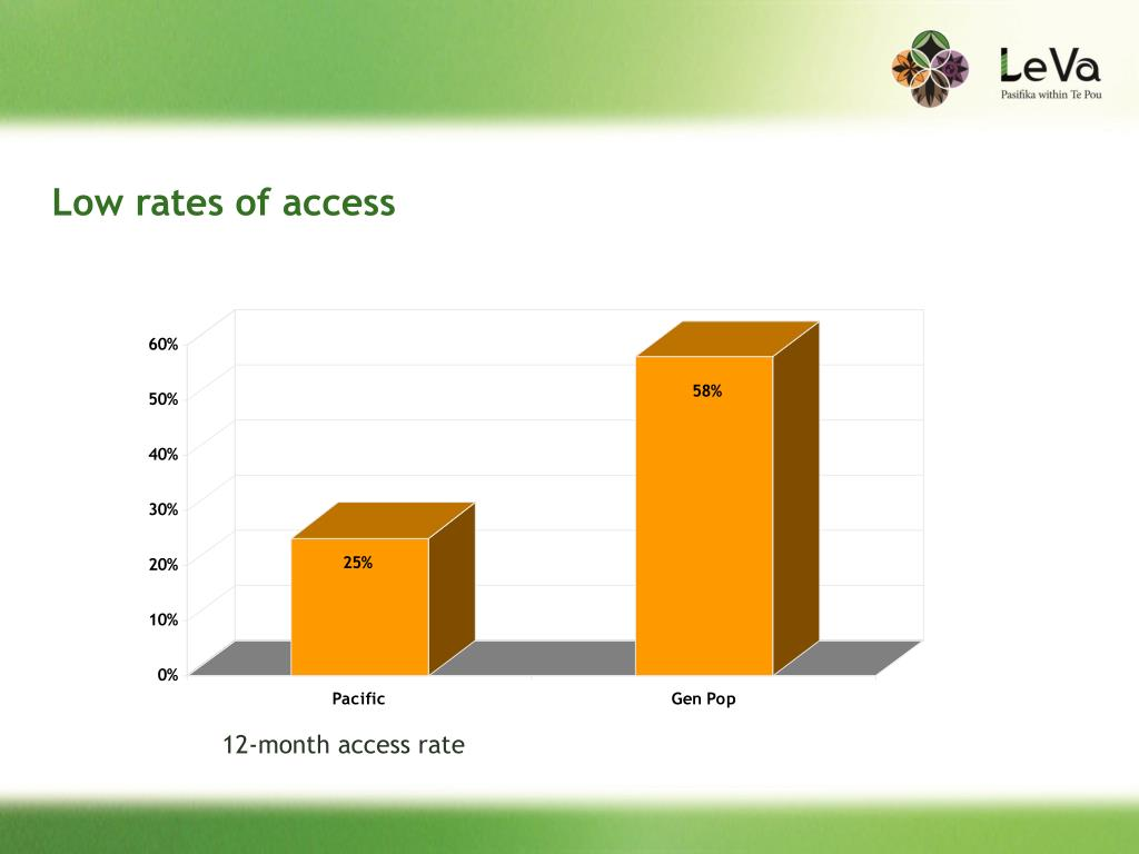 Low rates of access