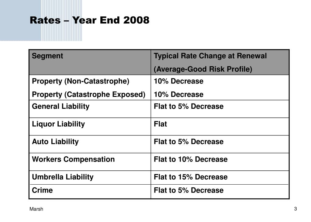 Rates – Year End 2008