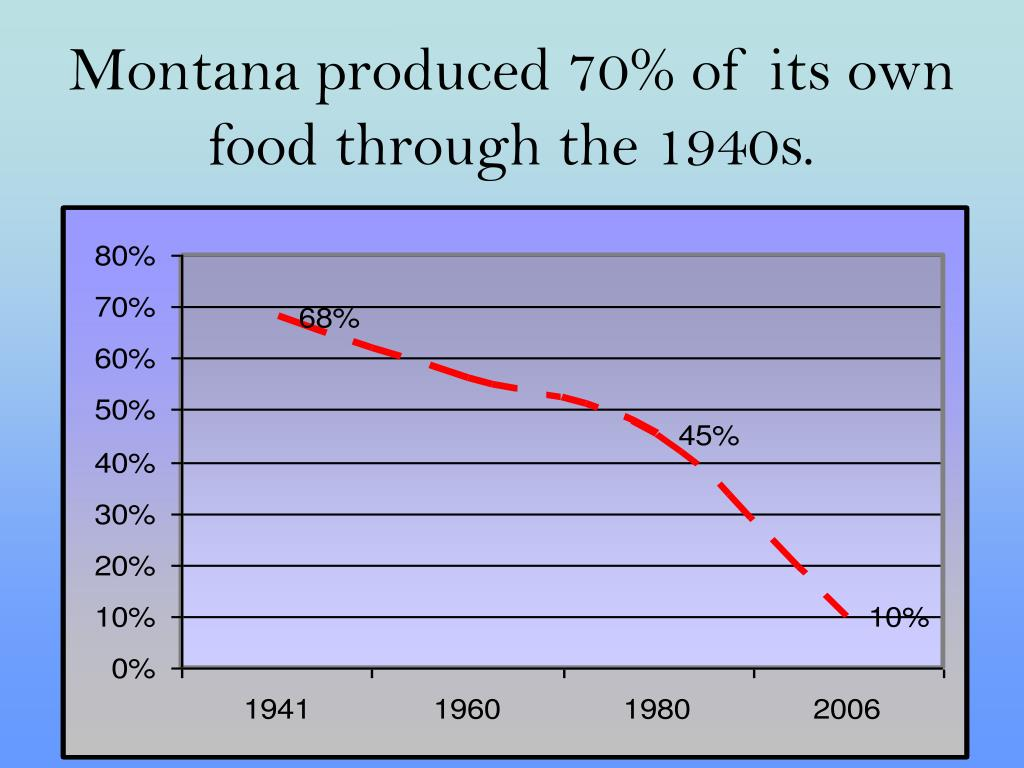 Montana produced 70% of its own food through the 1940s.