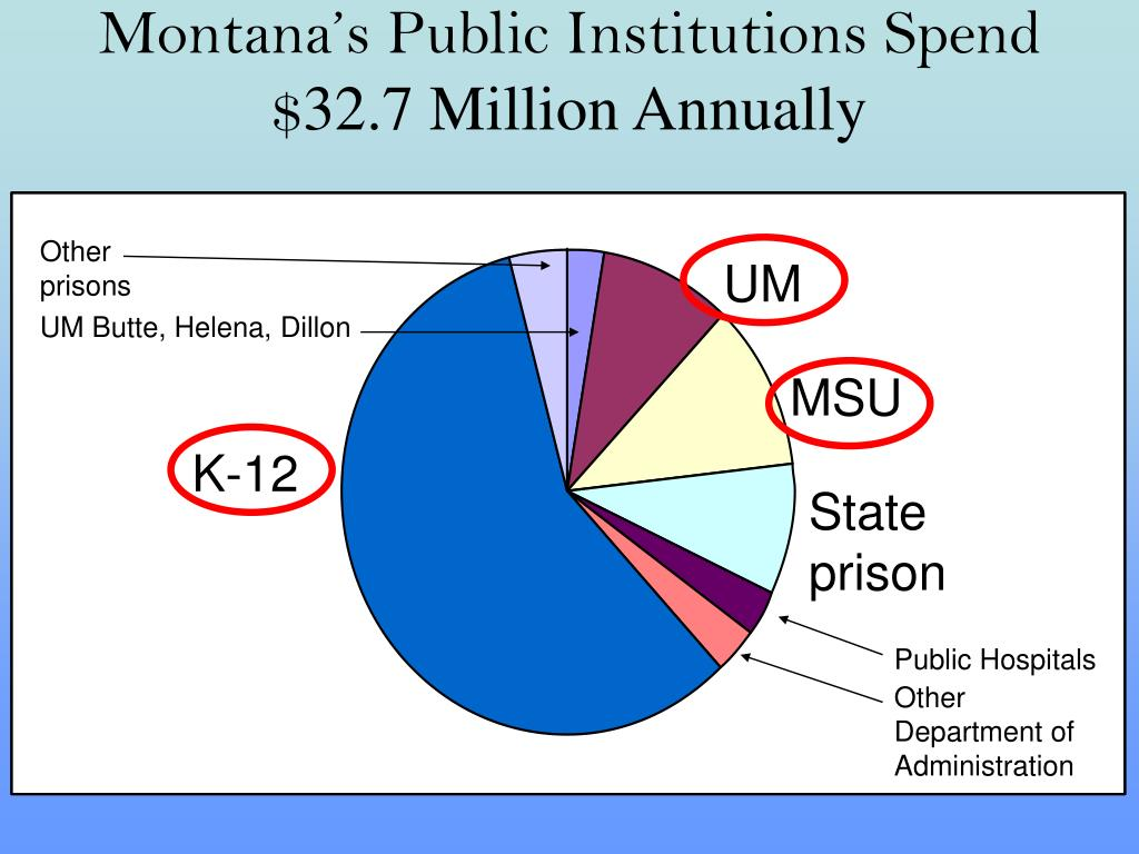 Montana's Public Institutions Spend $