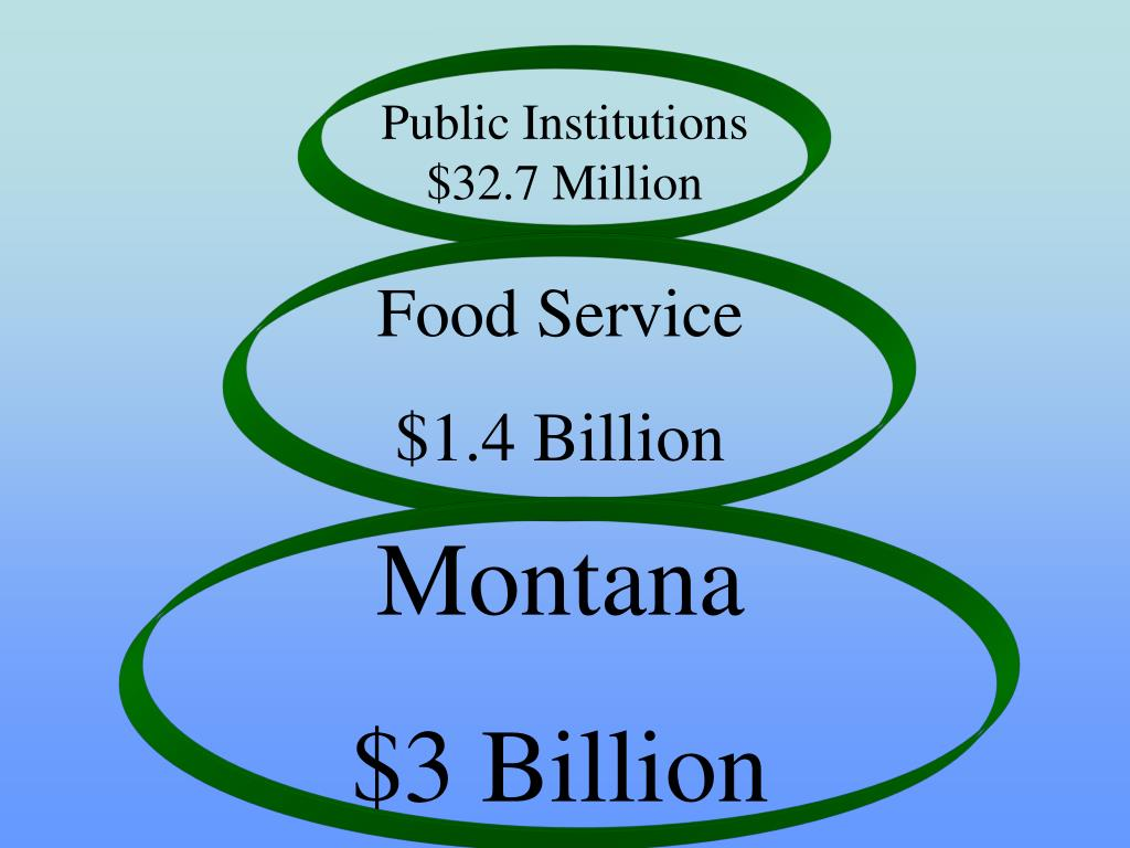 Public Institutions $32.7 Million