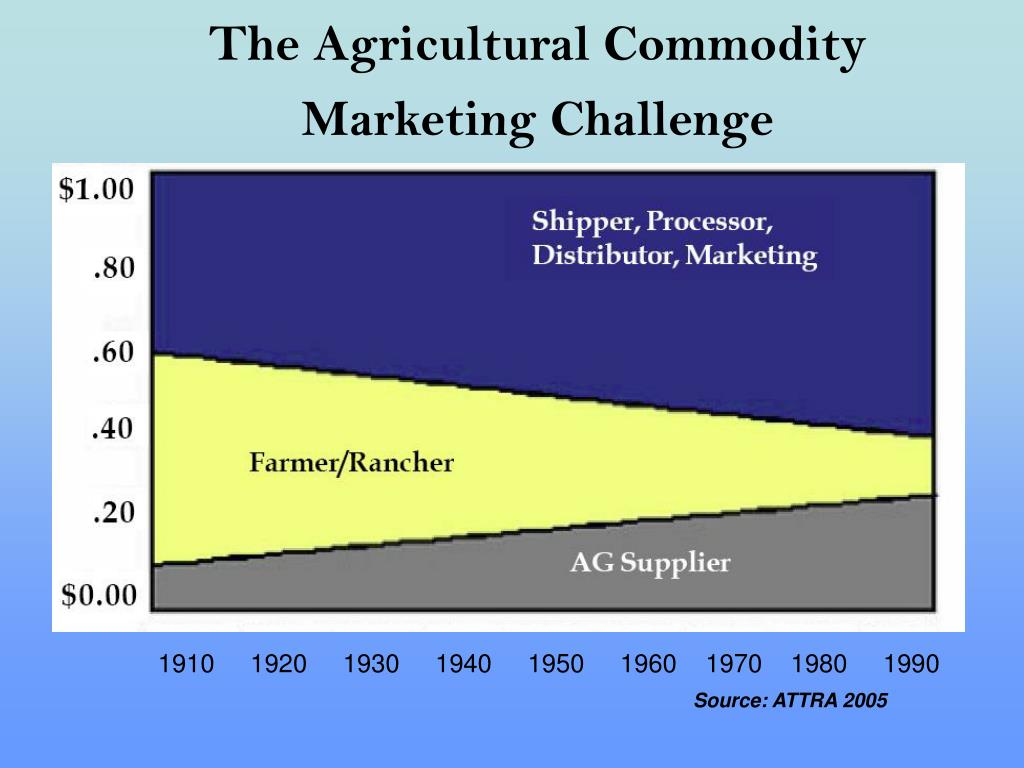 The Agricultural Commodity Marketing Challenge