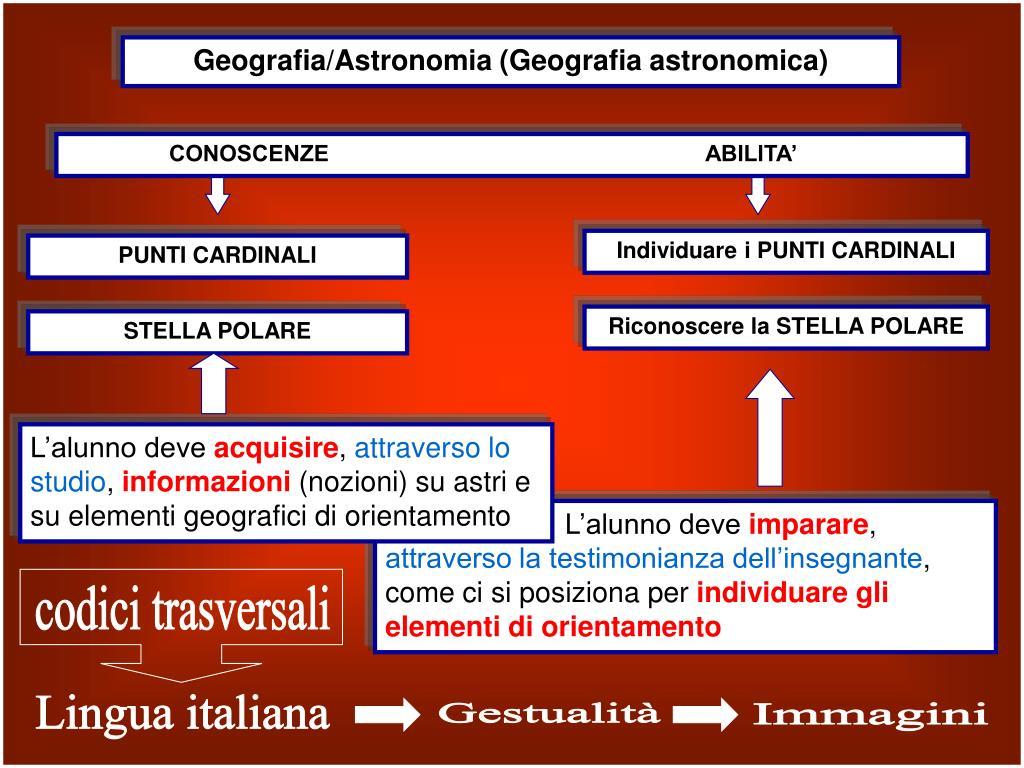 Geografia/Astronomia (Geografia astronomica)