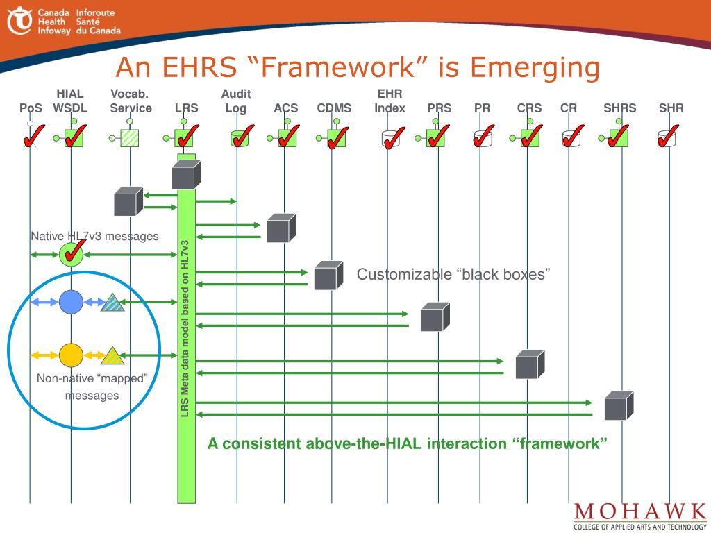 "An EHRS ""Framework"" is Emerging"