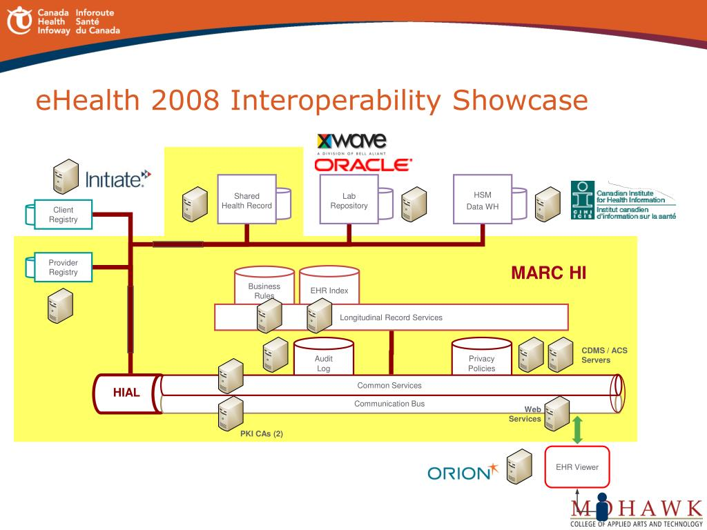 eHealth 2008 Interoperability Showcase