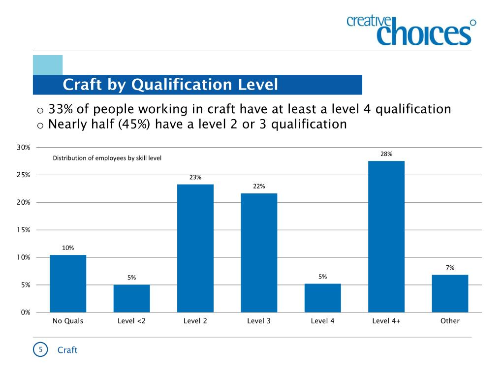 Craft by Qualification Level