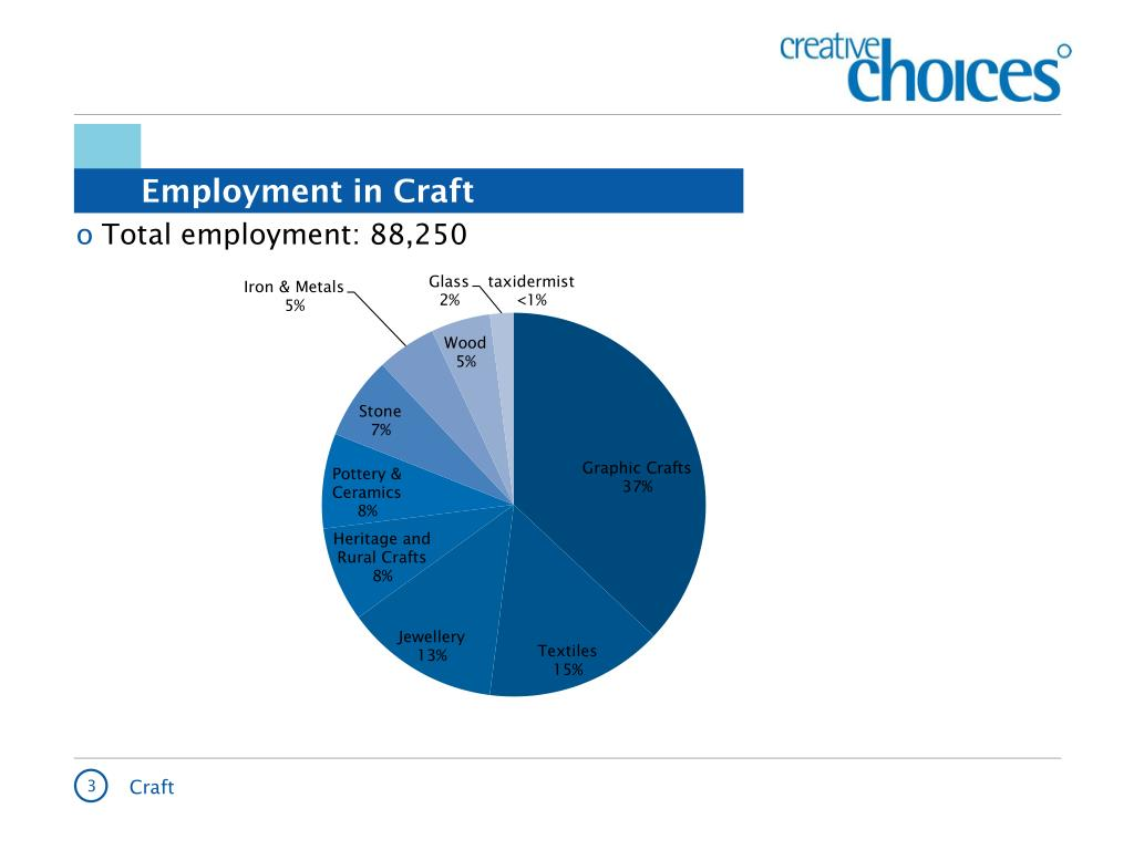 Employment in Craft