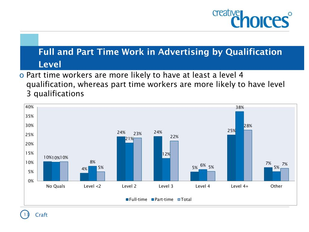 Full and Part Time Work in Advertising by Qualification Level